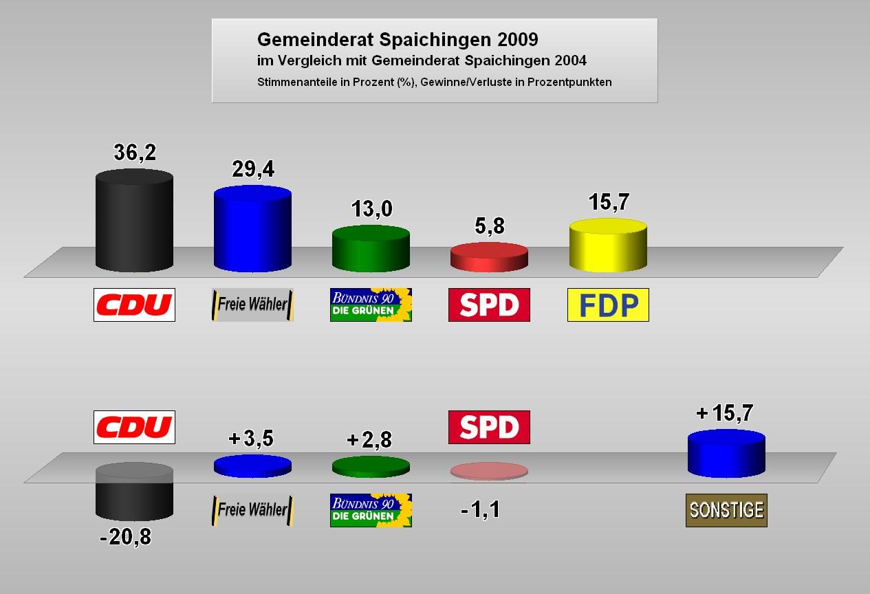Gemeinderatswahl 2009 Gewinne und Verluste