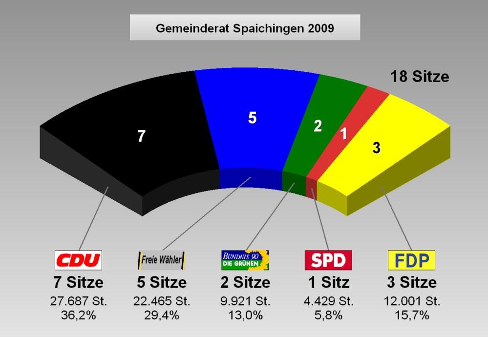Gemeinderatswahl 2009 Sitzverteilung