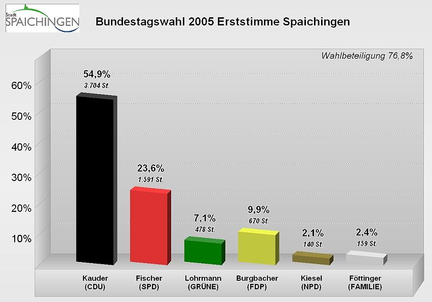 Bundestagswahl 2005 Wahlergebnis Spaichingen Erststimmen