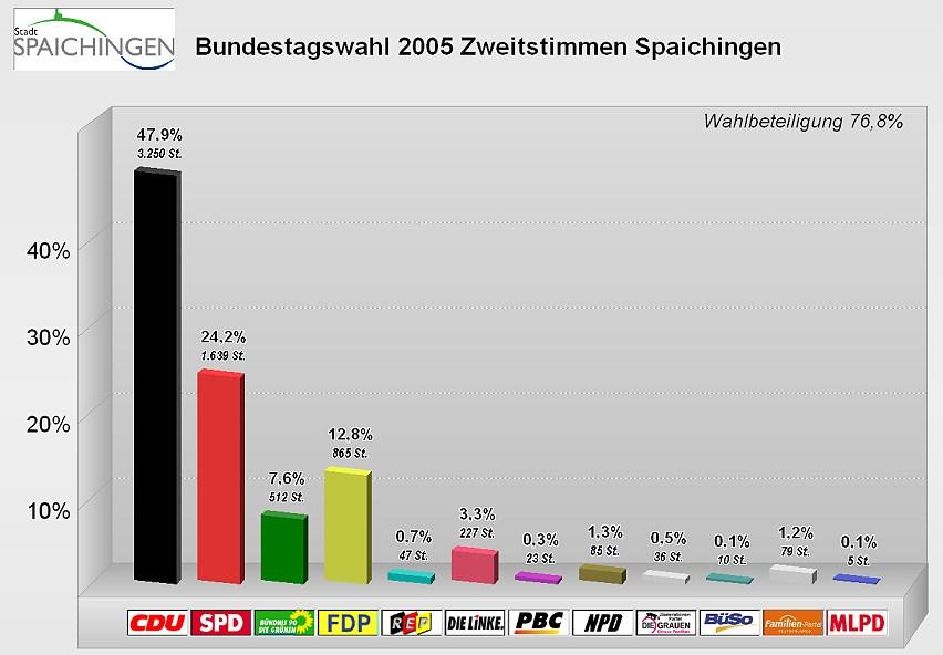 Bundestagswahl 2005 Wahlergebnis Spaichingen Zweitstimmen