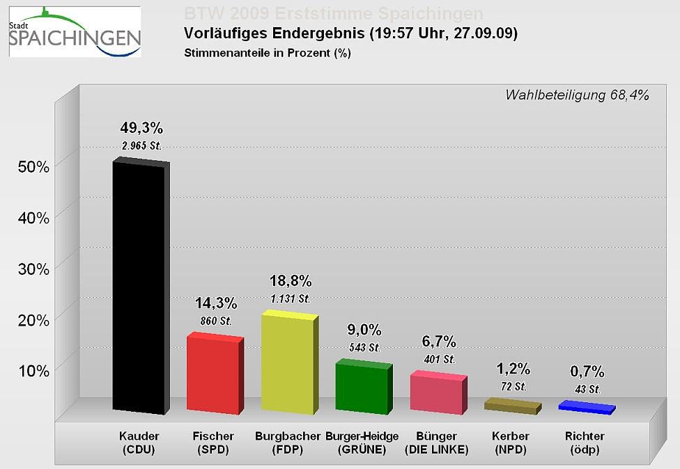 Bundestagswahl 2009 Ergebnis Erststimmen Balkengrafik