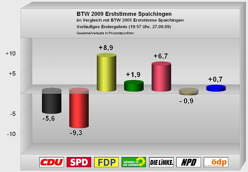 Bundestagswahl 2009 Erststimme Vergleich mit 2005