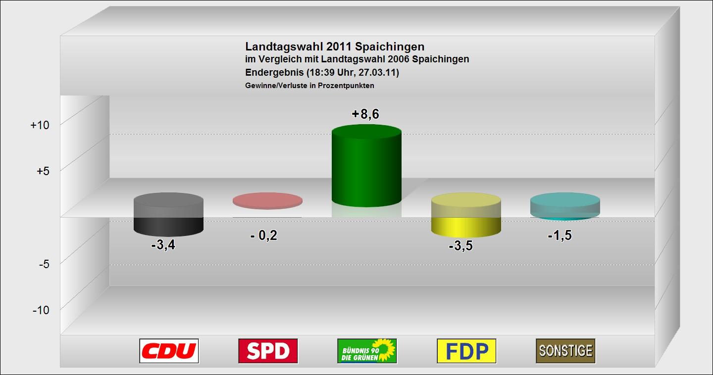 Landtagswahl 2011 - Vergleich mit 2006 - Gewinn und Verlust der großen Parteien