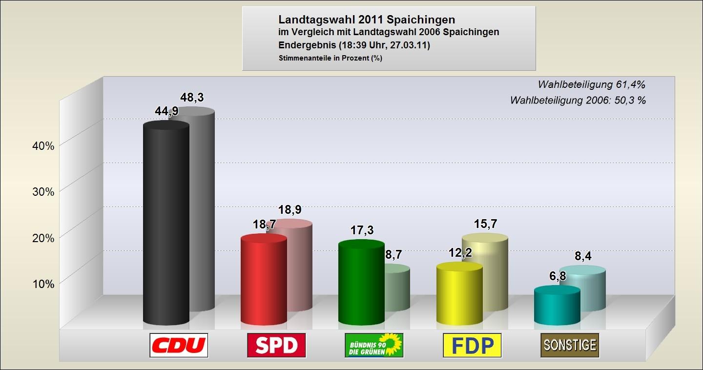 Landtagswahl 2011 - Vergleich mit 2006 - Prozente der großen Parteien